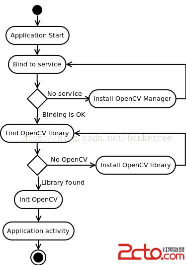 Android RakNet 系列之五視頻通訊OpenCV4Android | 網頁設計教學